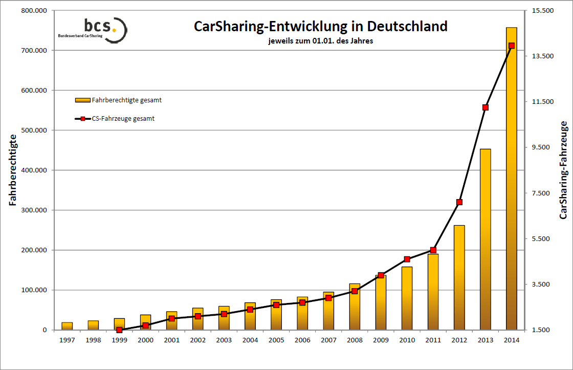 Carsharing Entwicklung bis 2014