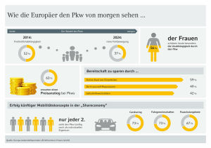 Studie Europa Automobilbarometer 2014