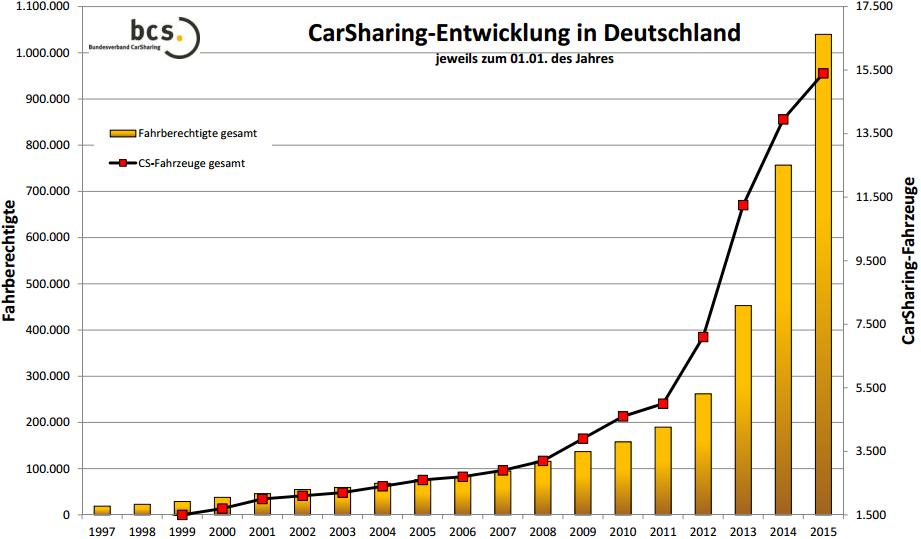Carsharing-Entwicklung 1997-2015 in Deutschland