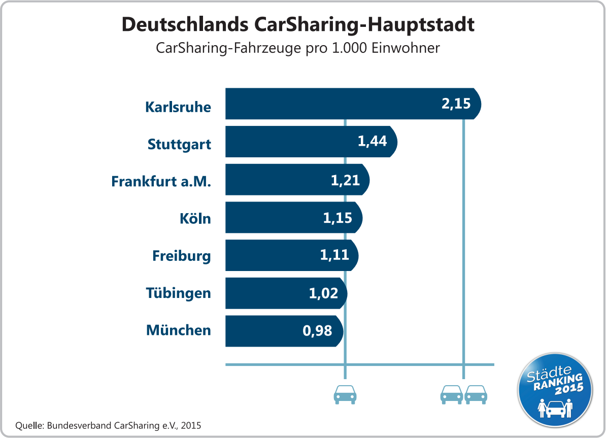 carsharing-hauptstadt-2015
