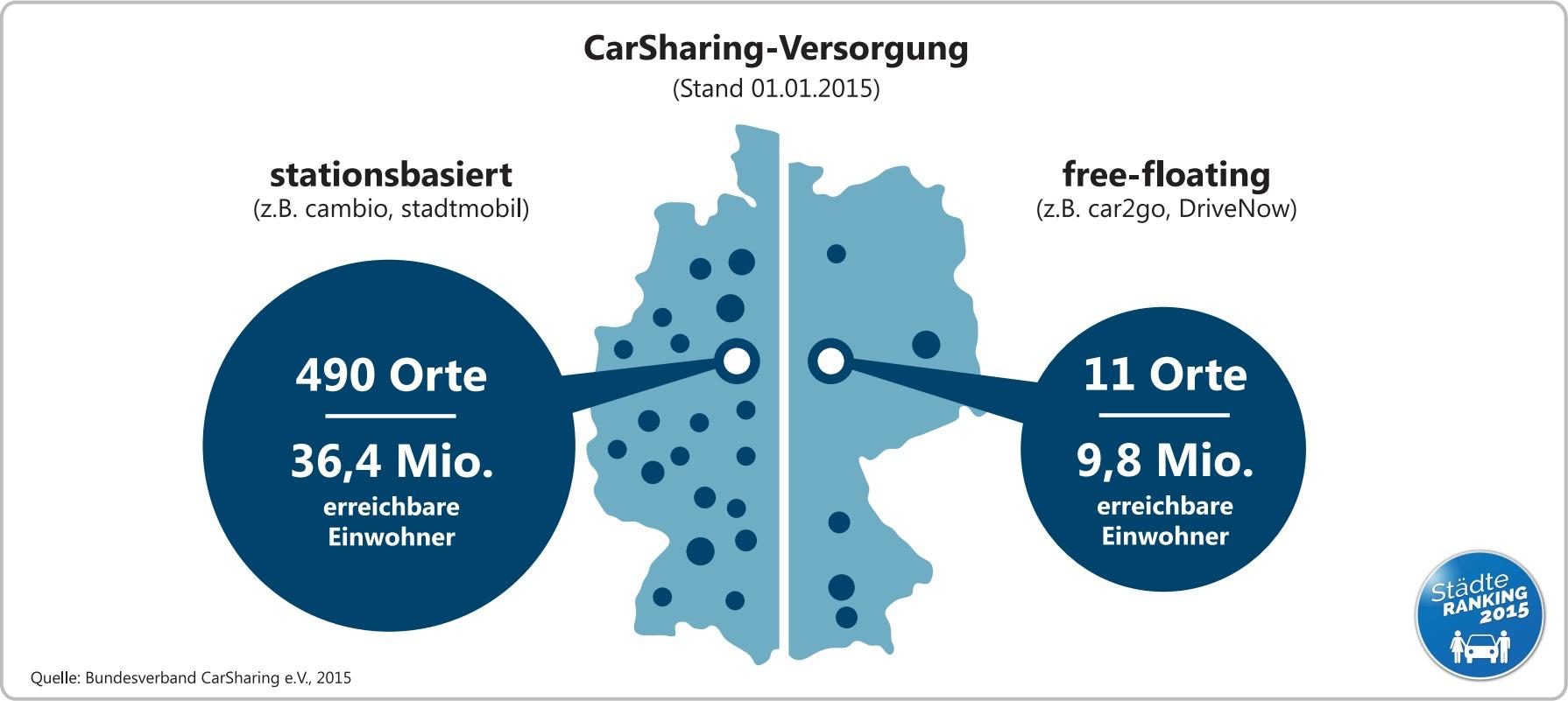 carsharing-versorgung-2015