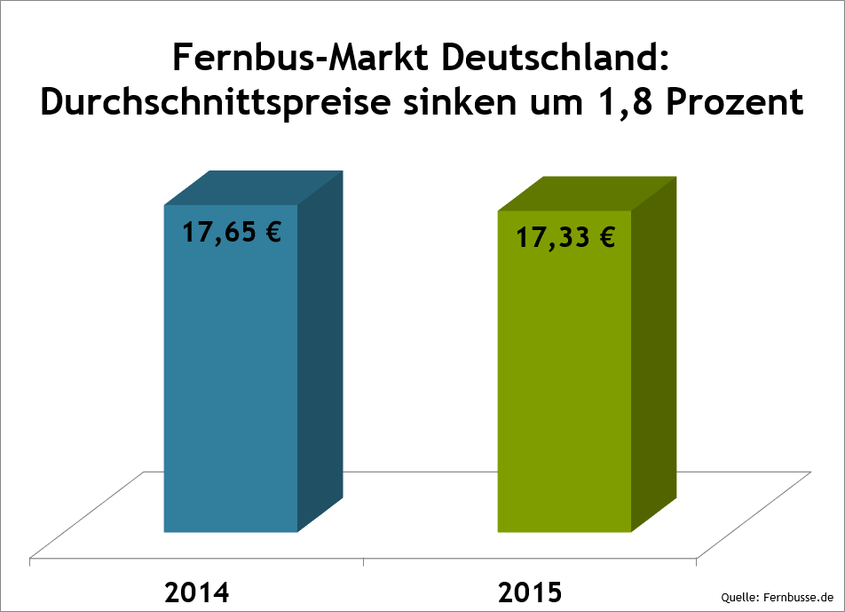 PM-fernbusse-06-12-15