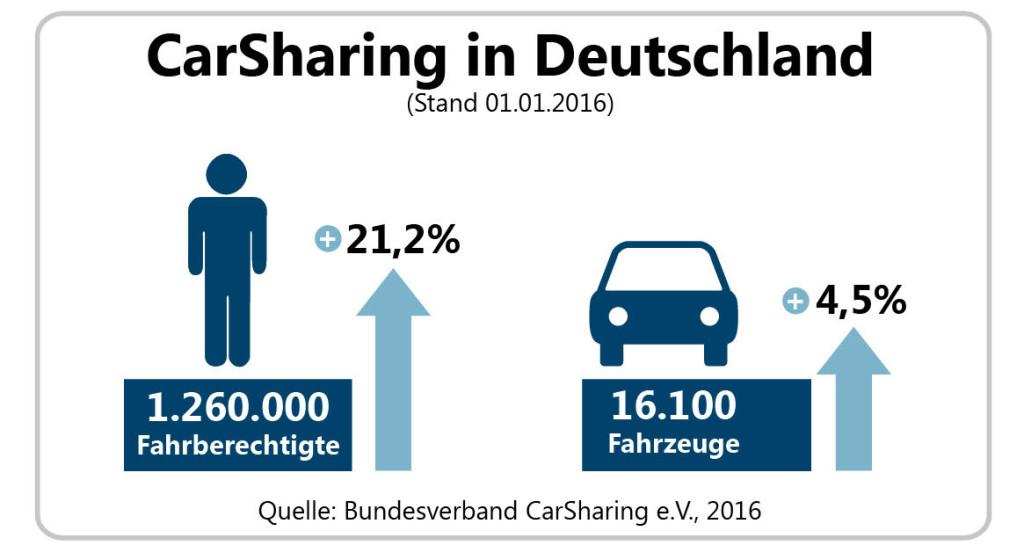 carsharingjahresbilanz2015