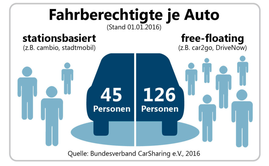 carsharingjahresbilanz2015-jeauto