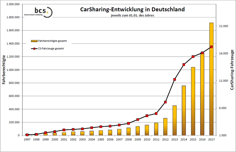 Carsharing Entwicklung bis 2017