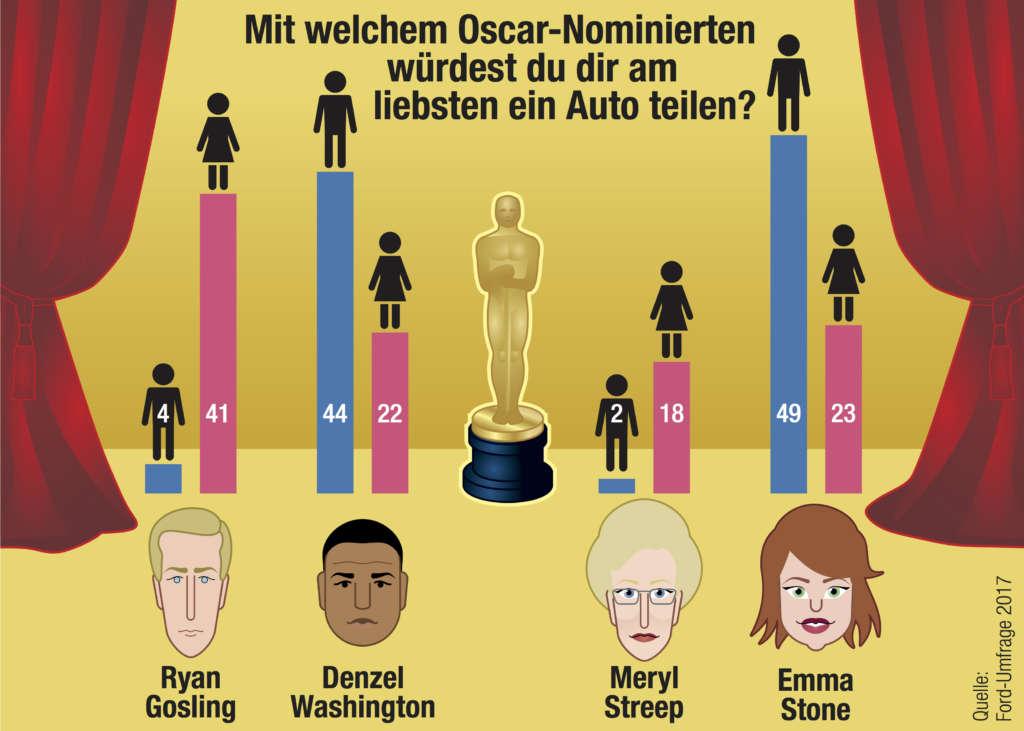 Infografik Oscarverleihung Lieblingsmitfahrer