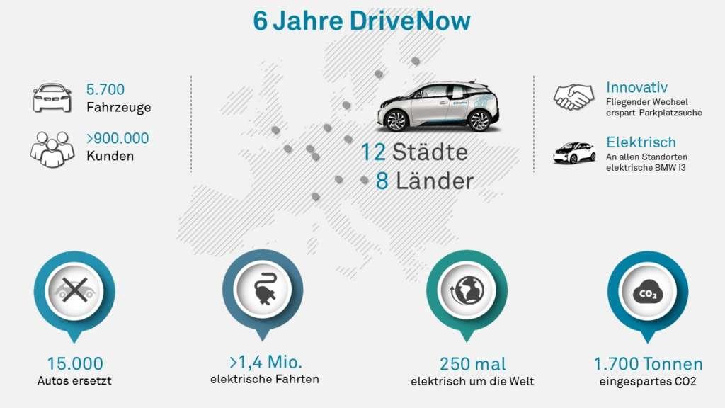 Infografik 6 Jahre DriveNow