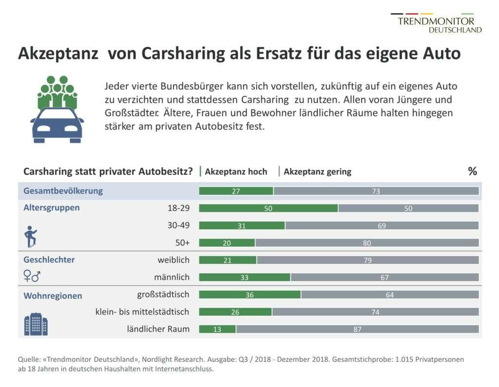 Trendmonitor Deutschland: Carsharing statt eigenes Auto